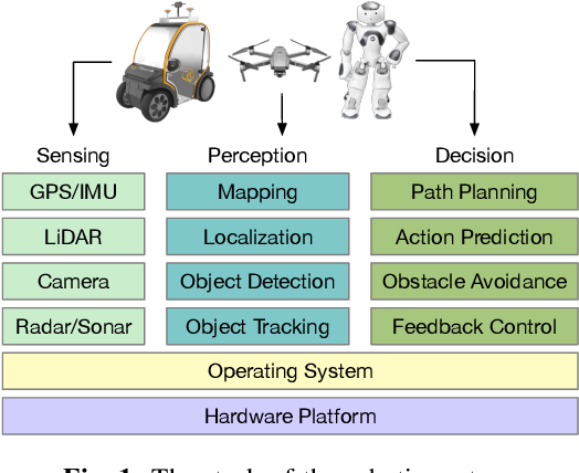 Figure 1 for A Survey of FPGA-Based Robotic Computing