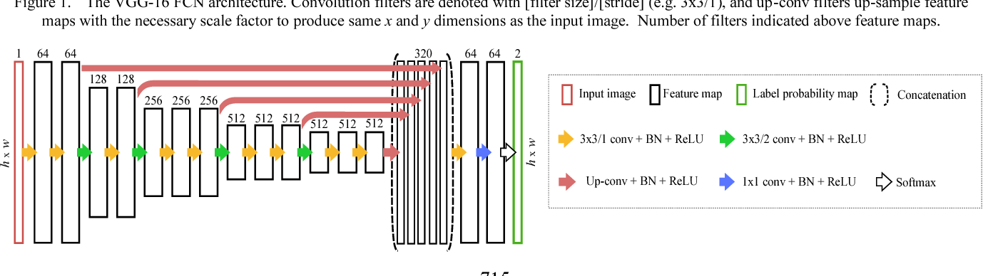 Figure 1 for Human-level Performance On Automatic Head Biometrics In Fetal Ultrasound Using Fully Convolutional Neural Networks