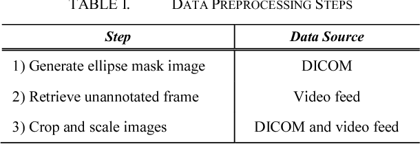 Figure 4 for Human-level Performance On Automatic Head Biometrics In Fetal Ultrasound Using Fully Convolutional Neural Networks