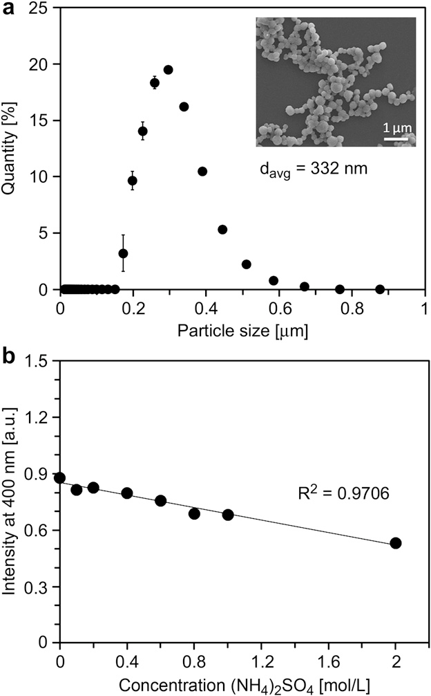Fig. 1. eADF4(C16) particle characterization. a) Size distribution of eADF4(C16) particles analyzed using laser diffraction spectrometry. The inset shows a scanning electron micrograph of corresponding eADF4(C16) particles. The average diameter of the particle ensemble was davg ¼ 332 95 nm. b) Investigation of colloidal stability assessed by intensity of scattered light at 400 nm. R2 is the correlation coefficient of the linear fit.