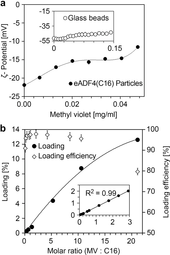 Fig. 2. Characterization of loading procedure. a) Zeta-potential of eADF4(C16) particles as a function of added methyl violet. For comparison the inlay shows the Zeta-potential of glass beads with methyl violet. b) Loading and loading efficiency of eADF4(C16) with methyl violet particles as a function of molar ratio.