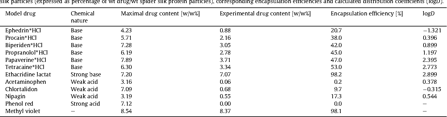 Table 2 List of employedmodel drugs classified according to their chemical nature. The table provides an overview of theoretical and experimental model drug content of loaded spider silk particles (expressed as percentage of wt drug/wt spider silk protein particles), corresponding encapsulation efficiencies and calculated distribution coefficients (logD).