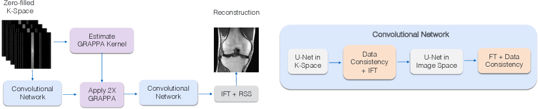 Figure 1 for GrappaNet: Combining Parallel Imaging with Deep Learning for Multi-Coil MRI Reconstruction