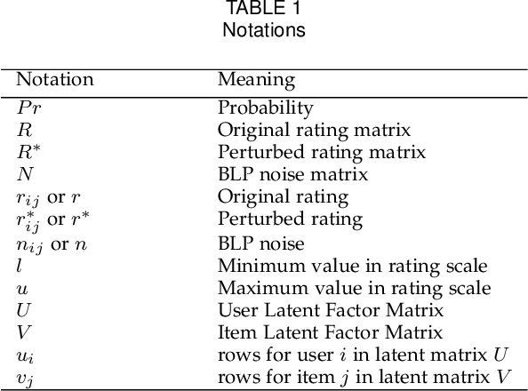 Figure 1 for Private and Utility Enhanced Recommendations with Local Differential Privacy and Gaussian Mixture Model