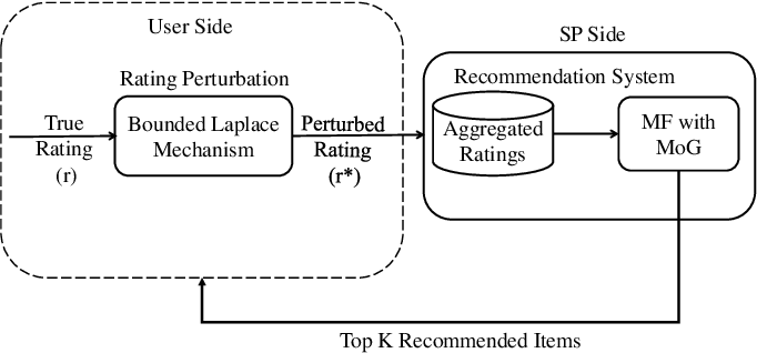 Figure 2 for Private and Utility Enhanced Recommendations with Local Differential Privacy and Gaussian Mixture Model