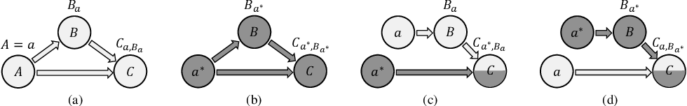 Figure 3 for CausalRec: Causal Inference for Visual Debiasing in Visually-Aware Recommendation
