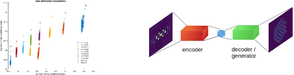 Figure 3 for A Molecular-MNIST Dataset for Machine Learning Study on Diffraction Imaging and Microscopy