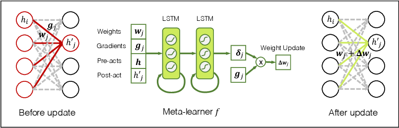Figure 4 for Learning to Remember from a Multi-Task Teacher