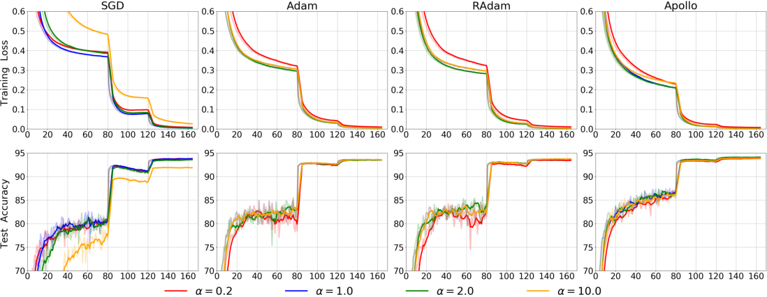 Figure 3 for Apollo: An Adaptive Parameter-wise Diagonal Quasi-Newton Method for Nonconvex Stochastic Optimization