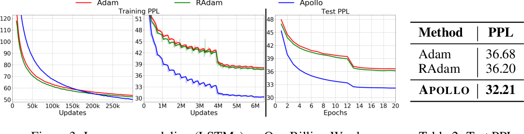 Figure 4 for Apollo: An Adaptive Parameter-wise Diagonal Quasi-Newton Method for Nonconvex Stochastic Optimization