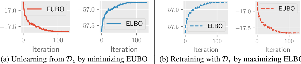 Figure 1 for Variational Bayesian Unlearning