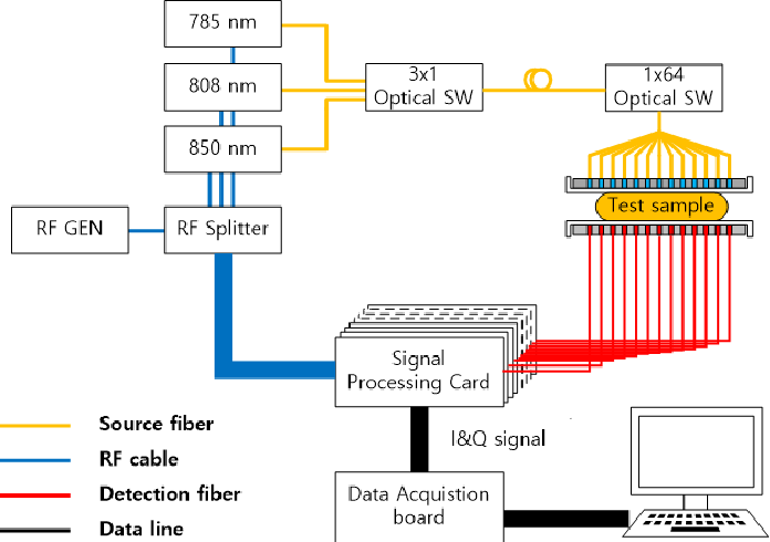 Figure 3 for Deep Learning Can Reverse Photon Migration for Diffuse Optical Tomography