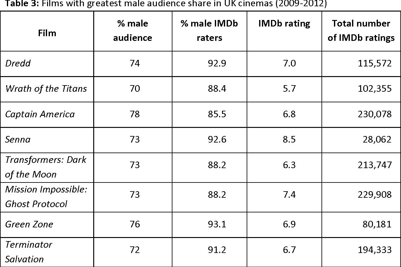 Internet Movie Database (IMDb) - Semantic Scholar