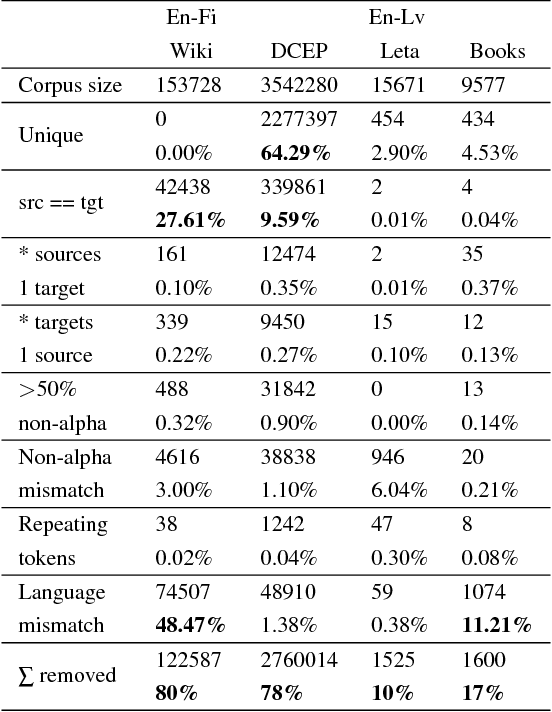 Figure 3 for Impact of Corpora Quality on Neural Machine Translation