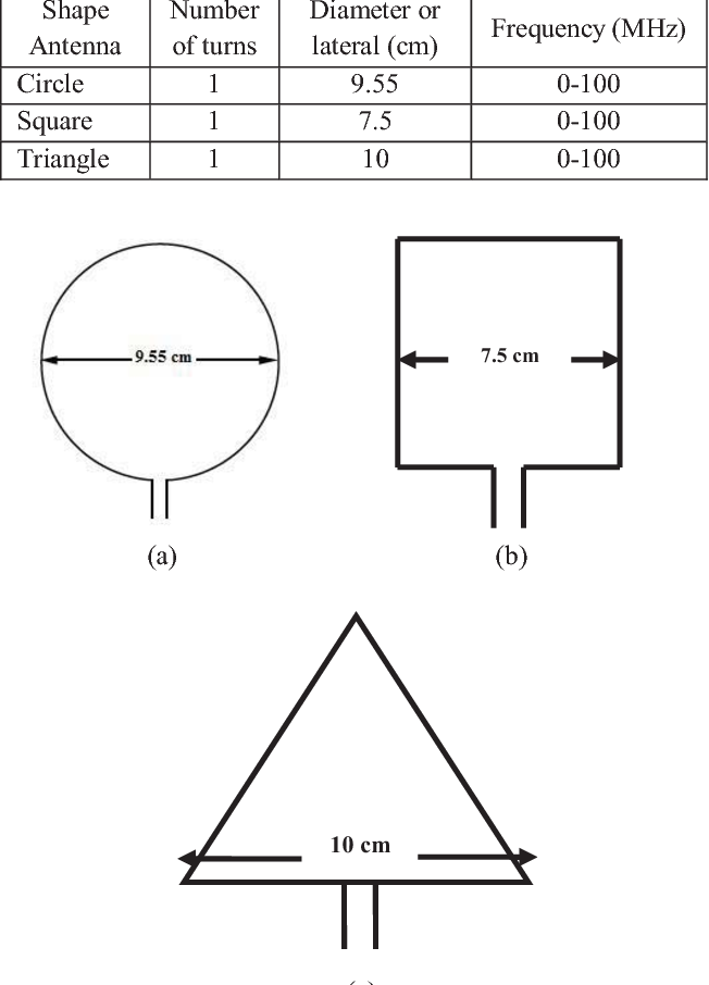 Table 1. Specification of Loop Antennas