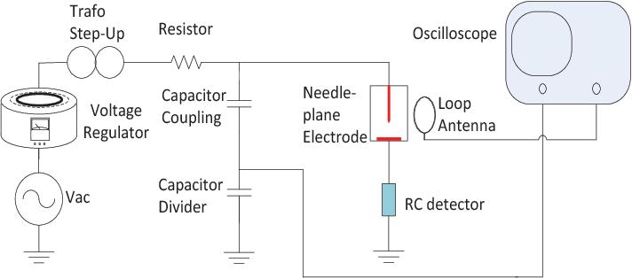 Figure 4. Experimental Setup for PD Measurement