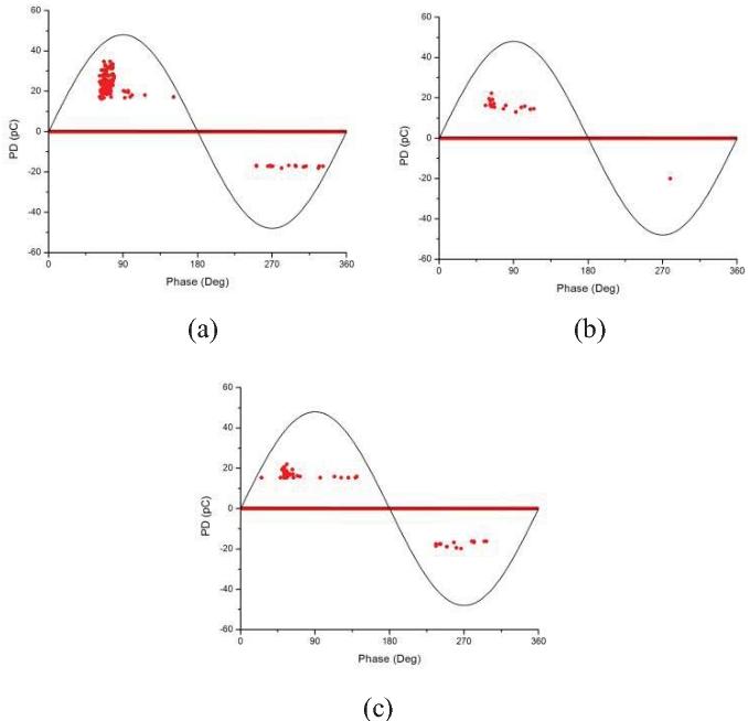 Figure 6. PD Pattern ( at 4.8 kV (a). Circle Loop Antenna (b). Triangle Loop Antenna (c). Square Loop Antenna