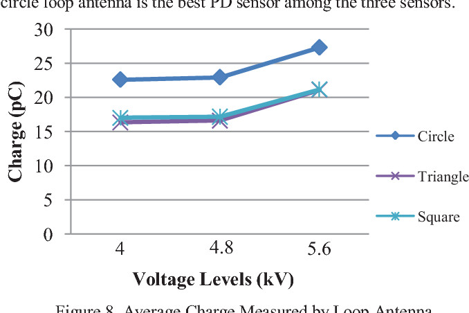 Figure 8. Average Charge Measured by Loop Antenna