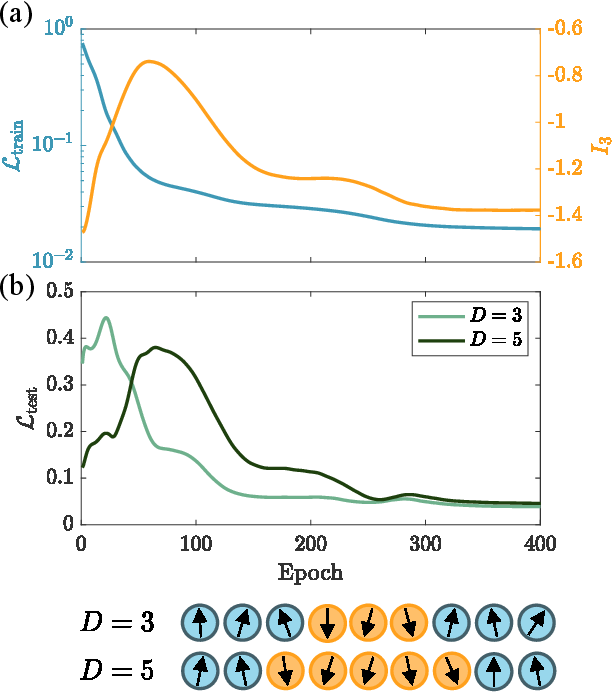 Figure 4 for Information Scrambling in Quantum Neural Networks