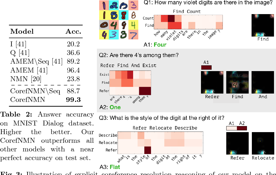 Figure 4 for Visual Coreference Resolution in Visual Dialog using Neural Module Networks