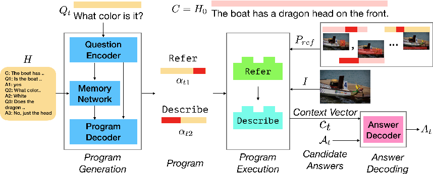 Figure 3 for Visual Coreference Resolution in Visual Dialog using Neural Module Networks