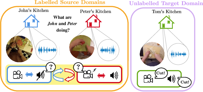 Figure 1 for Domain Generalization through Audio-Visual Relative Norm Alignment in First Person Action Recognition