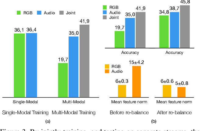 Figure 4 for Domain Generalization through Audio-Visual Relative Norm Alignment in First Person Action Recognition