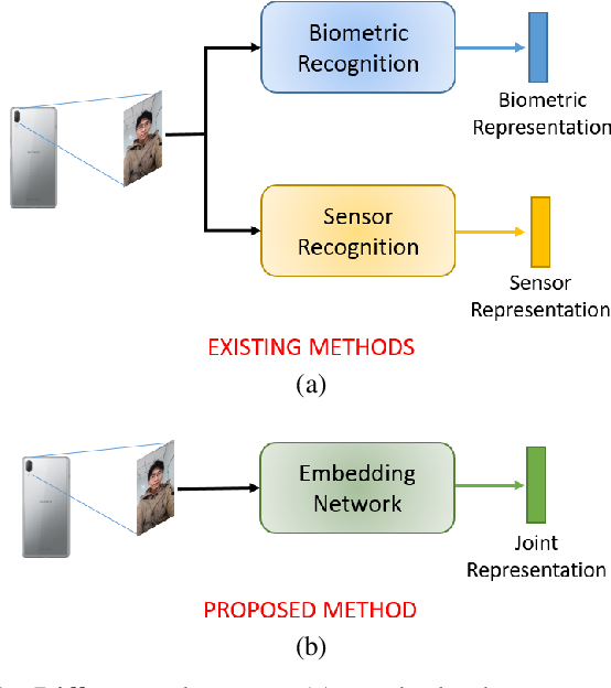 Figure 1 for One-shot Representational Learning for Joint Biometric and Device Authentication