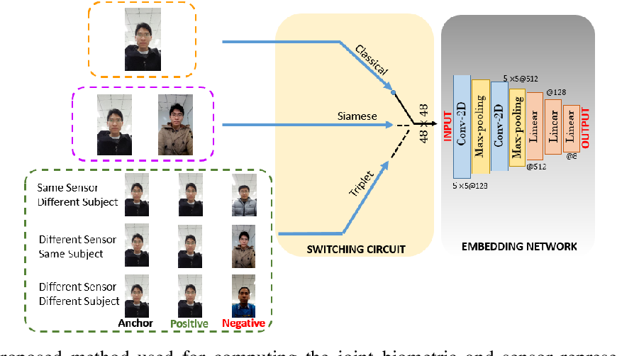 Figure 2 for One-shot Representational Learning for Joint Biometric and Device Authentication