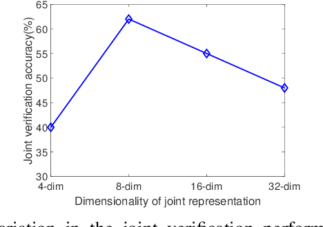 Figure 3 for One-shot Representational Learning for Joint Biometric and Device Authentication