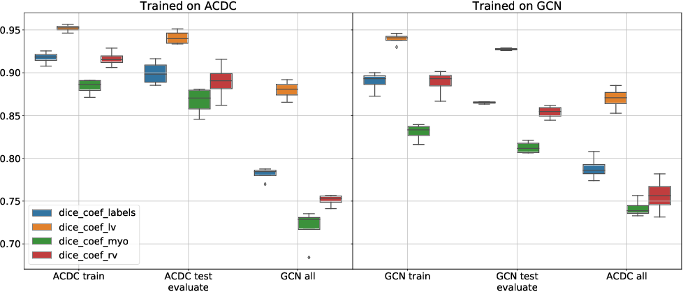 Figure 4 for How well do U-Net-based segmentation trained on adult cardiac magnetic resonance imaging data generalise to rare congenital heart diseases for surgical planning?