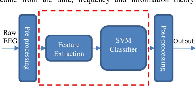 Figure 2 for Neonatal Seizure Detection using Convolutional Neural Networks