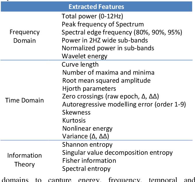 Figure 1 for Neonatal Seizure Detection using Convolutional Neural Networks