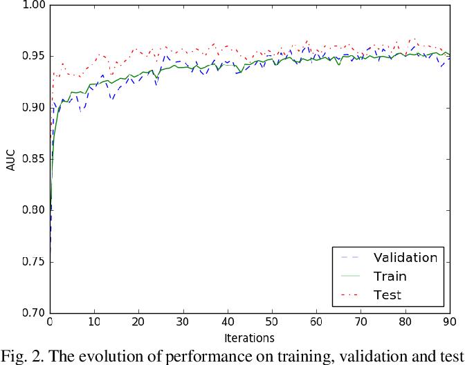 Figure 4 for Neonatal Seizure Detection using Convolutional Neural Networks