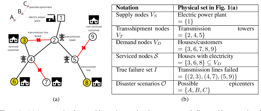 Figure 1 for Mapping Network States Using Connectivity Queries