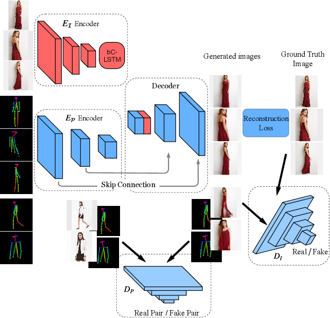 Figure 3 for Pose Guided Fashion Image Synthesis Using Deep Generative Model