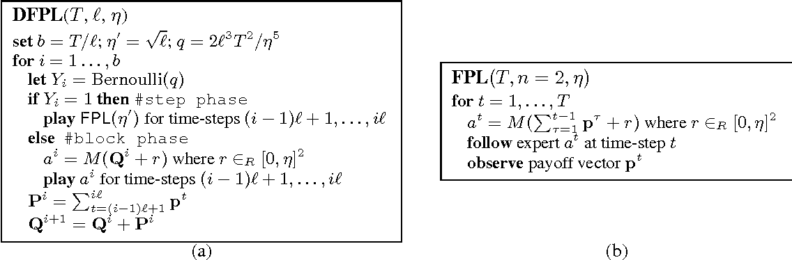 Figure 2 for Distributed Non-Stochastic Experts