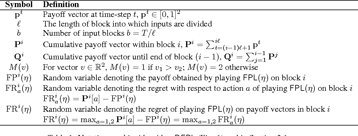 Figure 1 for Distributed Non-Stochastic Experts