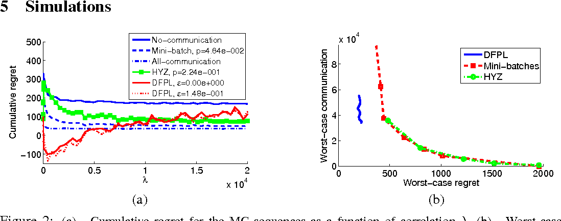 Figure 3 for Distributed Non-Stochastic Experts