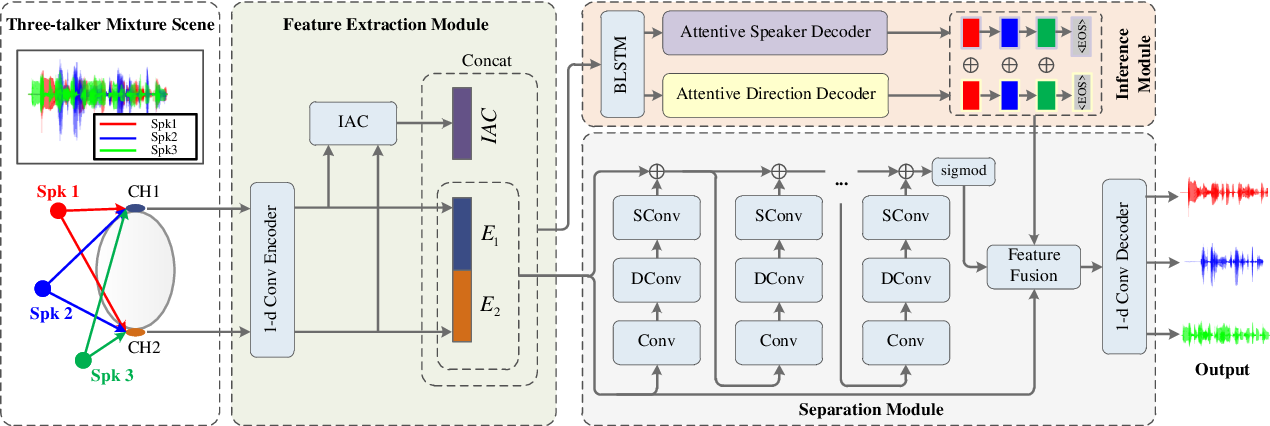 Figure 1 for Speaker and Direction Inferred Dual-channel Speech Separation