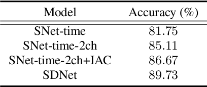Figure 4 for Speaker and Direction Inferred Dual-channel Speech Separation