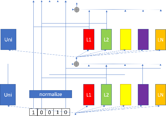 Figure 1 for A Configurable Multilingual Model is All You Need to Recognize All Languages
