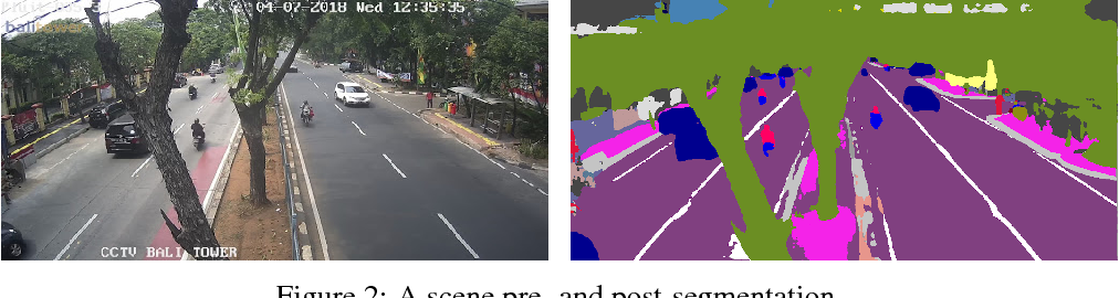 Figure 2 for Improving Traffic Safety Through Video Analysis in Jakarta, Indonesia