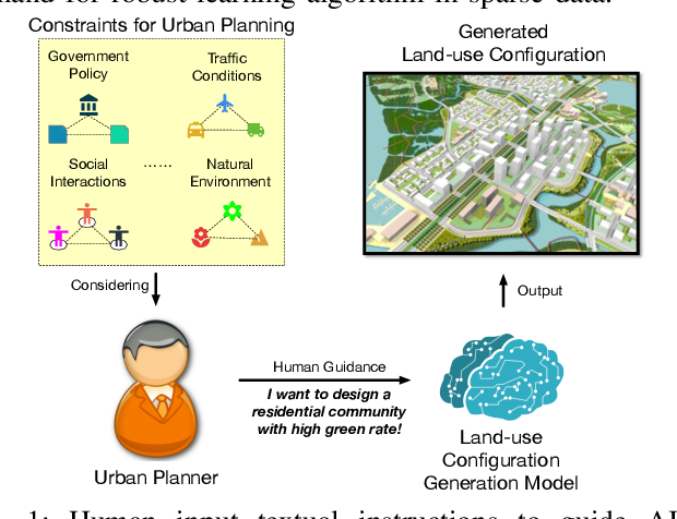 Figure 1 for Deep Human-guided Conditional Variational Generative Modeling for Automated Urban Planning