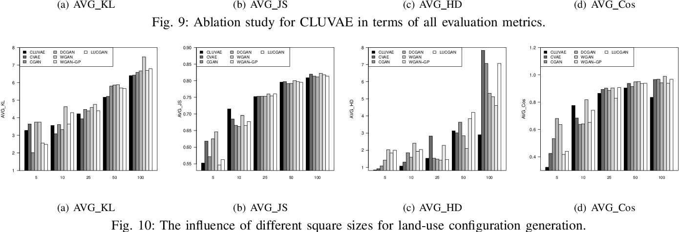 Figure 2 for Deep Human-guided Conditional Variational Generative Modeling for Automated Urban Planning