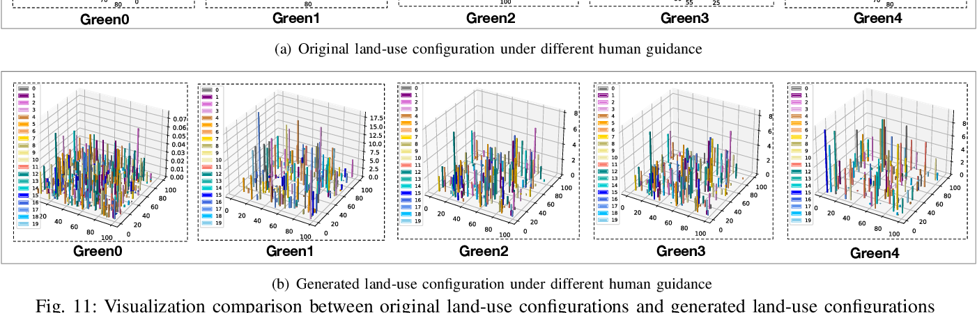 Figure 3 for Deep Human-guided Conditional Variational Generative Modeling for Automated Urban Planning