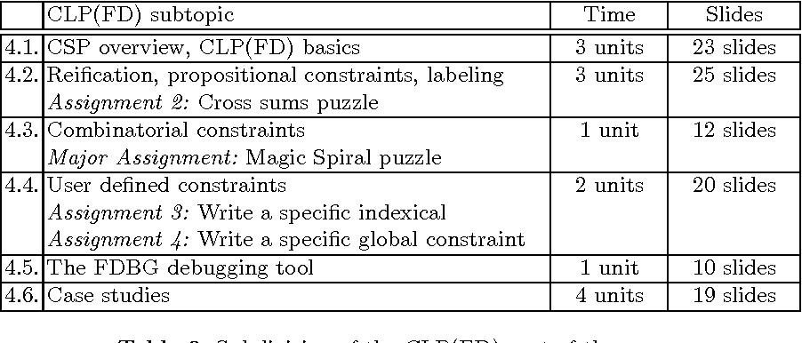 Teaching Constraints through Logic Puzzles - Semantic Scholar