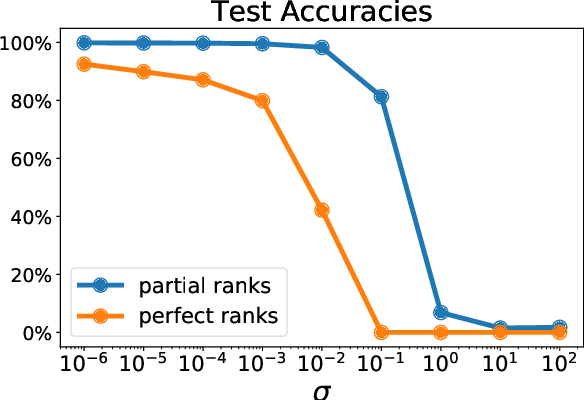 Figure 4 for Learning with Differentiable Perturbed Optimizers