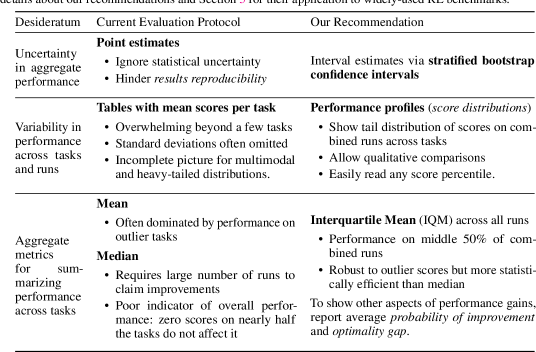 Figure 2 for Deep Reinforcement Learning at the Edge of the Statistical Precipice