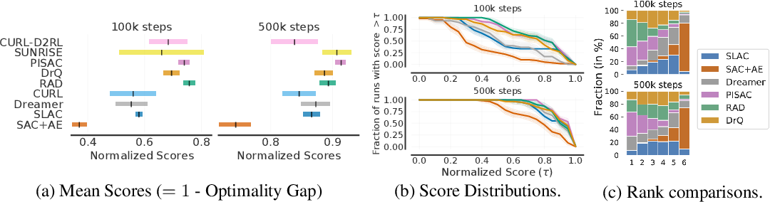 Figure 4 for Deep Reinforcement Learning at the Edge of the Statistical Precipice